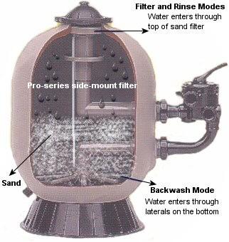 Hayward Pro S210S sandfilter